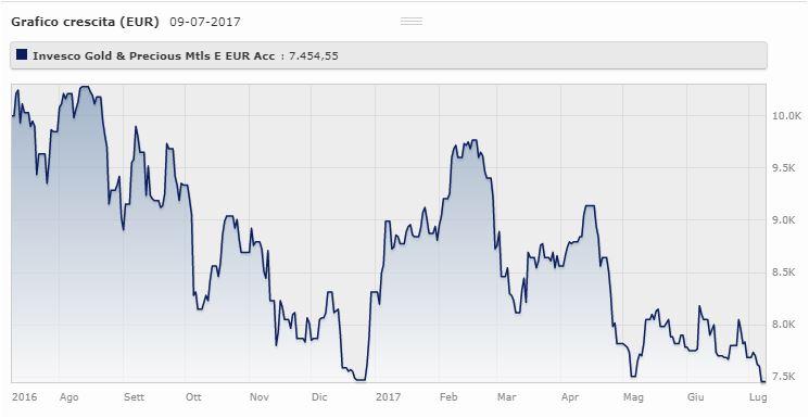 Invesco Gold & Precious Metals Classe E (acc) Eur Ha il perso il 10,34% da gennaio a luglio 2017. Il fondo gestito da Norman MacDonald ha reso il 54,9% nel 2016