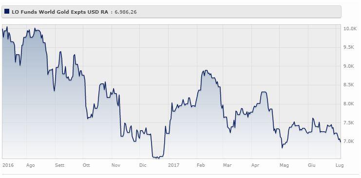 Lo Funds World Gold Expertise (usd) Classe R Ha perso il 3,6% da gennaio a luglio 2017. Il fondo gestito da Van Global aveva guadagnato nel 2016 il 54,7%. Fonte: Morningstar.