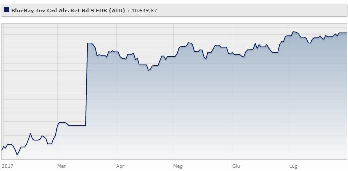 BlueBay Funds - BlueBay Investment Grade Absolute Return Bond Fund S - EUR (AIDiv) rende il 7,11% da gennaio ad agosto 2017.