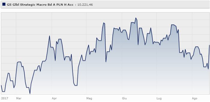 Goldman Sachs Global Strategic Macro Bond Portfolio A PLN H Acc rende il 6,08% da gennaio ad agosto 2017.