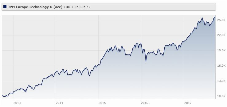 Jpm Europe Technology D (acc) - Eur rende il 21,93% da settembre 2012 a settembre 2017 (+23,94%% da gennaio a settembre 2017).