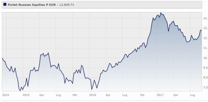 Pictet - Russian Equities Classe R Eur rende il 7,31% da agosto 2014 ad agosto 2017 (-8,51% gennaio 2017).