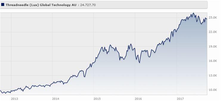 Threadneedle (lux) Global Technology Classe Au Usd rende il 20,36% da settembre 2012 a settembre 2017 (+15,44% da gennaio a settembre 2017).