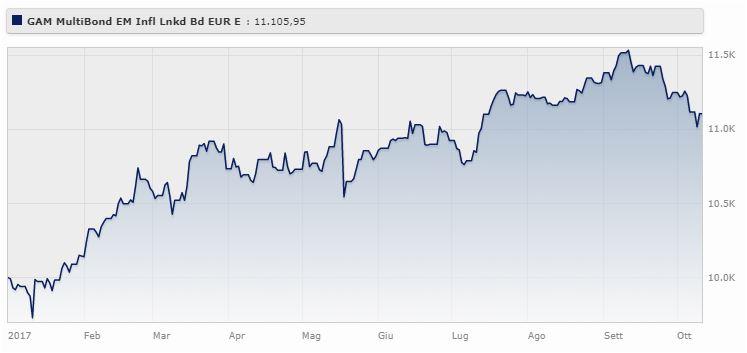 GAM Multibond Sicav Emerging Markets Inflation Linked - Eur Classe E rende l'11,06% da gennaio a ottobre 2017 (-3,07% da ottobre 2014 a ottobre 2017).