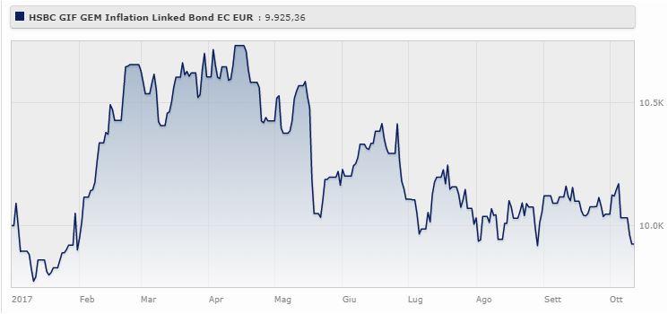 HSBC GIF GEM Inflation Linked Bond perde lo 0,75% da gennaio a ottobre 2017 (+2,23% da ottobre 2014 a ottobre 2017).