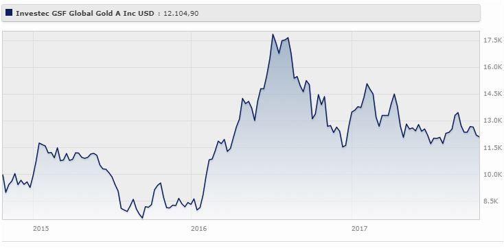Investec Global Strategy Fund - Global Gold Fund A Inc USD rende il 6,57% a tre anni, ottobre 2014 a ottobre 2017.