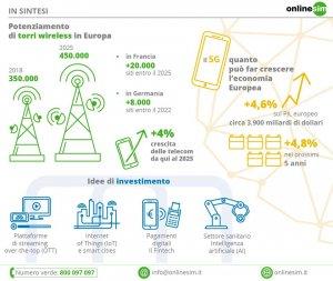 5g_investire_infografica