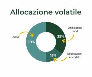 Grafico allocazione volatile bilanciata