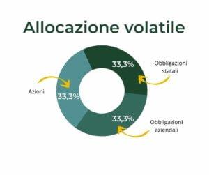 allocazione volatile 1