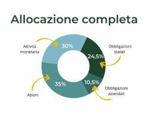 Grafico allocazione completa bilanciata