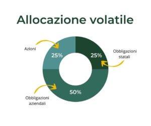 allocazione-volatile-multi-obiettivo