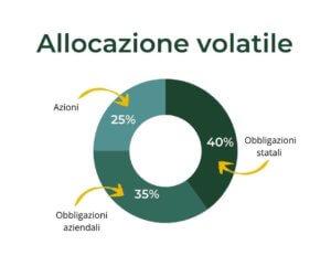 allocazione-piramidale-volatile