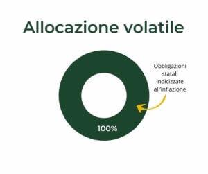 allocazione-capitale-prodotto-volatile