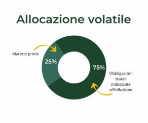 allocazione anti-inflazione volatile