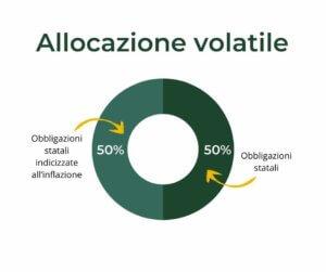 allocazione anti-recessione volatile
