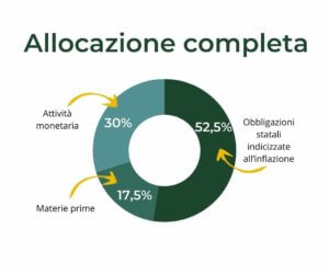 allocazione anti-inflazione completa