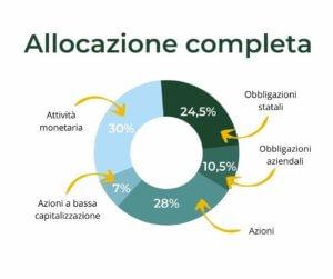 allocazione bilanciata potenziata completa