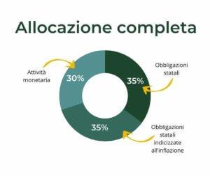 allocazione anti-recessione completa