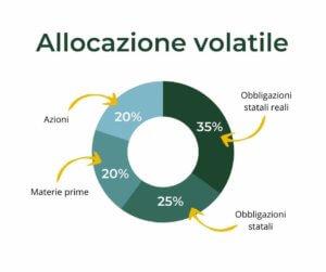 allocazione-multi-scenario-volatile
