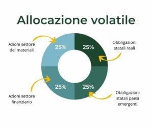 allocazione volatile trend