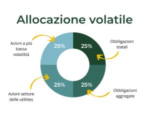allocazione-contrarian-volatile