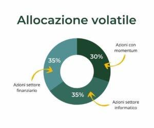 allocazione ciclica volatile