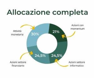 allocazione ciclica completa