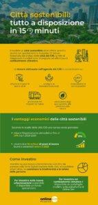 Infografica - città sostenibili