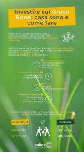 infografica green bond